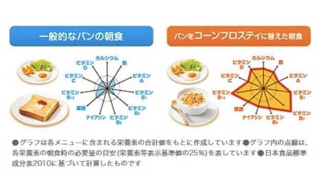 コーンフレークの五角形の栄養素とは何か?ネタで話題のアレを